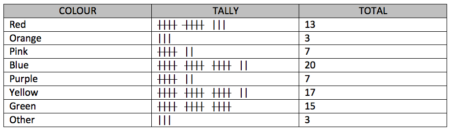 What is a tally chart? - Learning Street