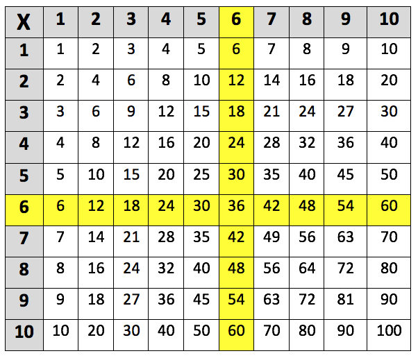 Learning The 6 Times Table Learning Street