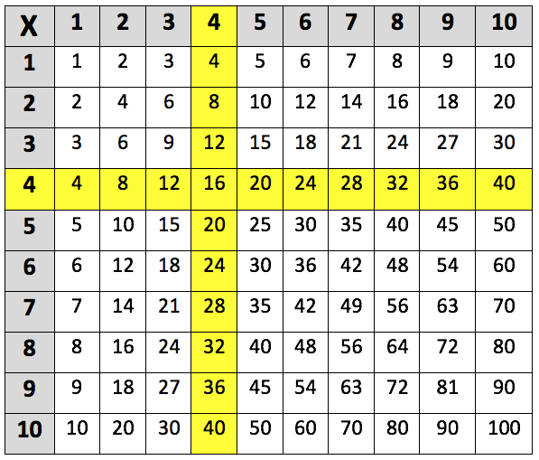 Learning The 4 Times Table Learning Street